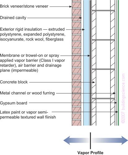 Bsd 106 Understanding Vapor Barriers Exterior Insulation Rigid Insulation Roof Cladding