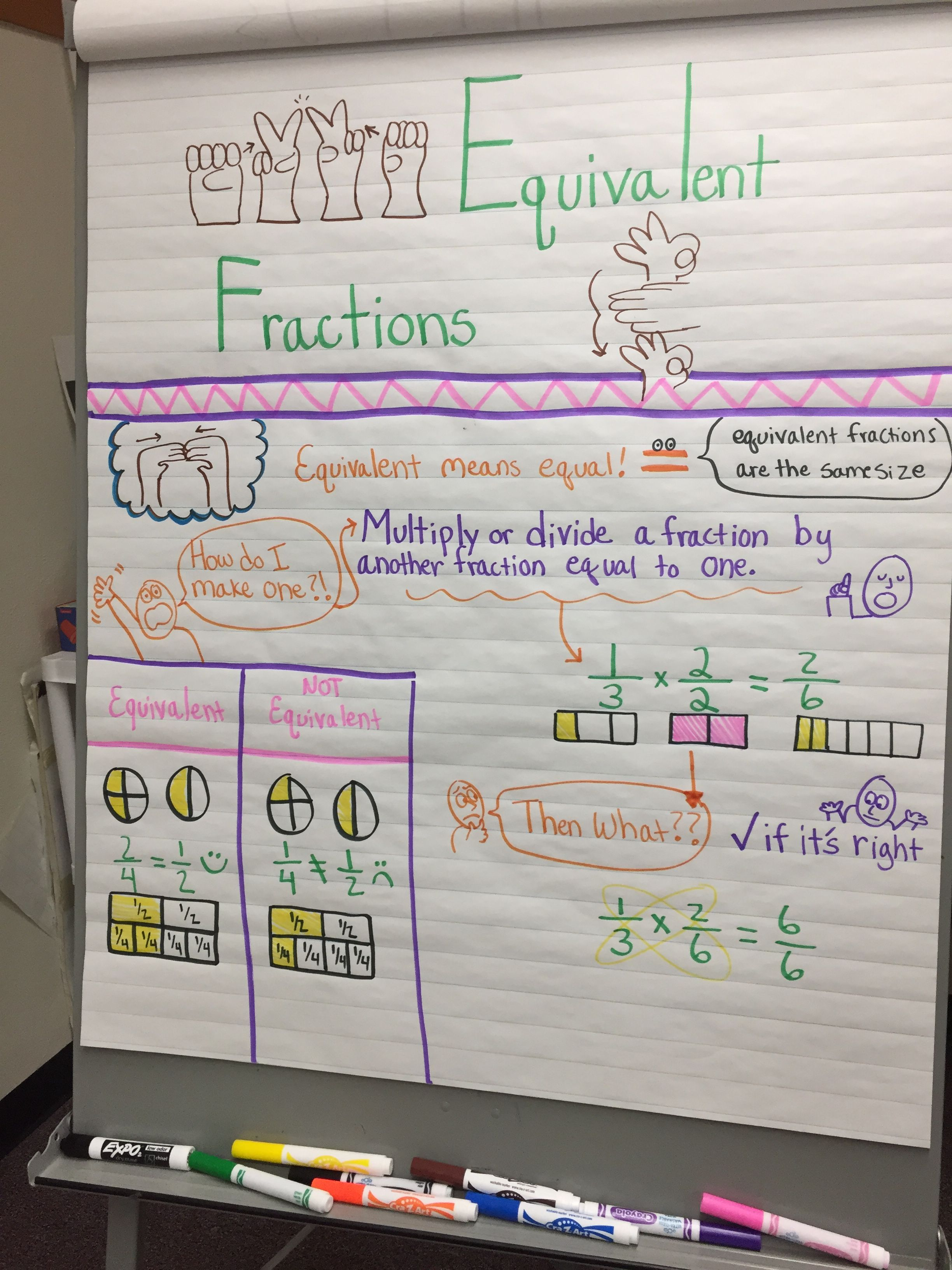Equivalent Fractions Anchor Chart With Sign Language