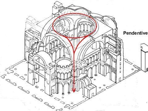 Pendentive in hagia sophia byzantine art pinterest for Architecture byzantine definition
