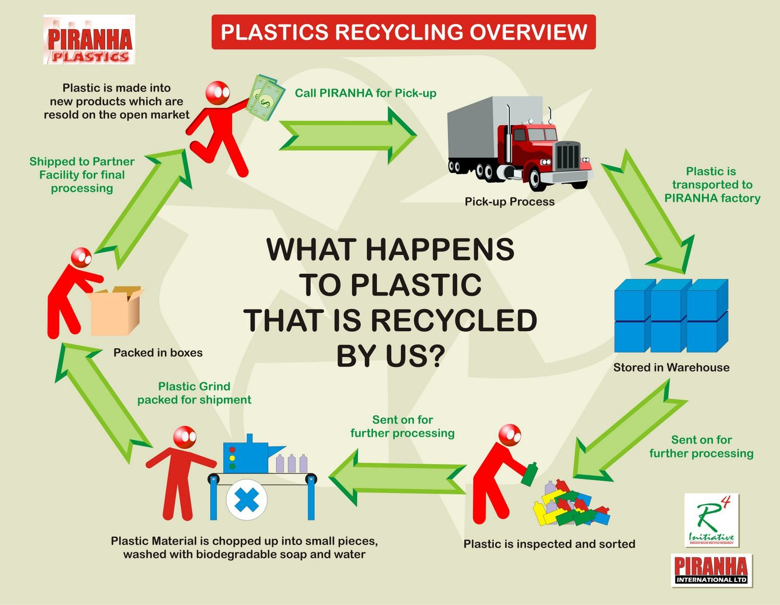 Green Paper Recycling Process