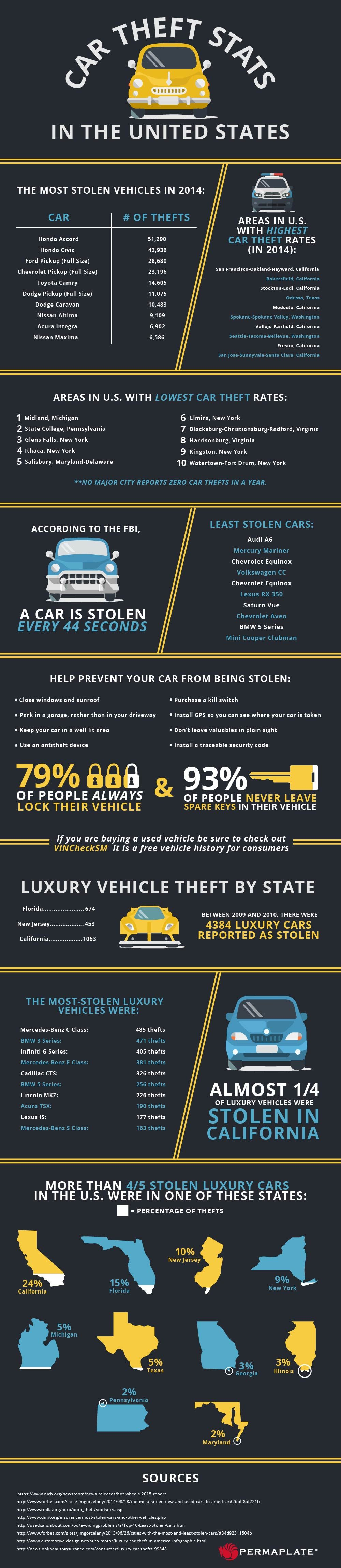 Car Theft Stats In The United States Infographic The Unit