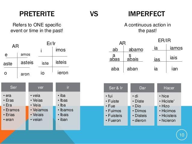 Preterite/imperfect comparisln chart Spanish Spanish grammar