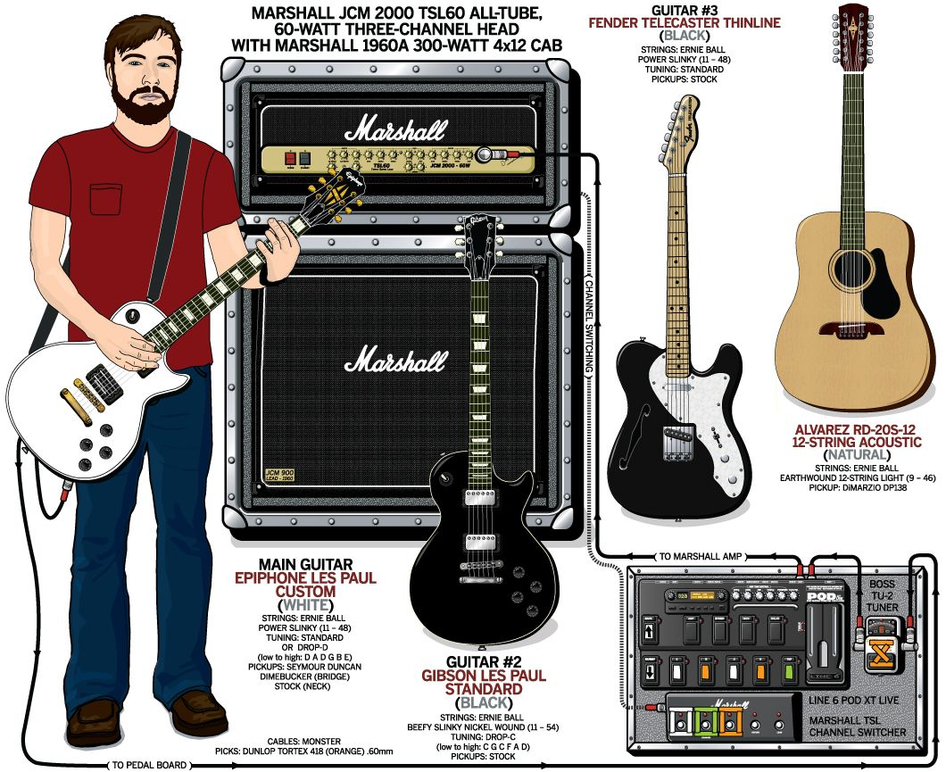 guitar rig diagram poulan p3314 chainsaw parts a detailed gear of joseph milligan 39s anberlin