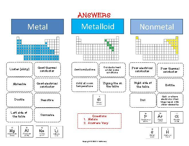 Metals, Nonmetals, Metalloids (cut & paste) Activity ...