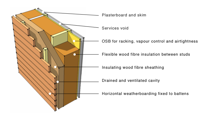 Interior Simple Timber Cutway With Plasterboard And Skin