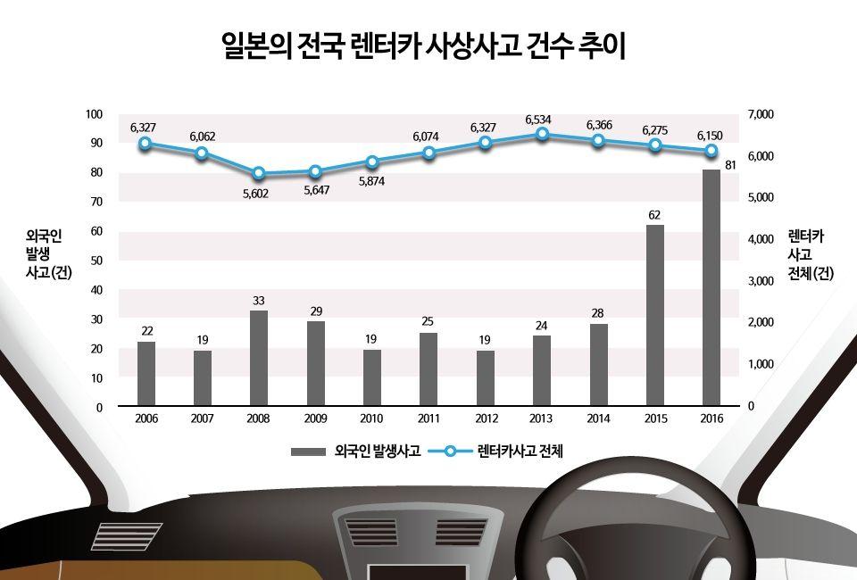 관광객따라 교통사고도 방일외국인 렌터카 사고 급증 렌터카 배 뉴스