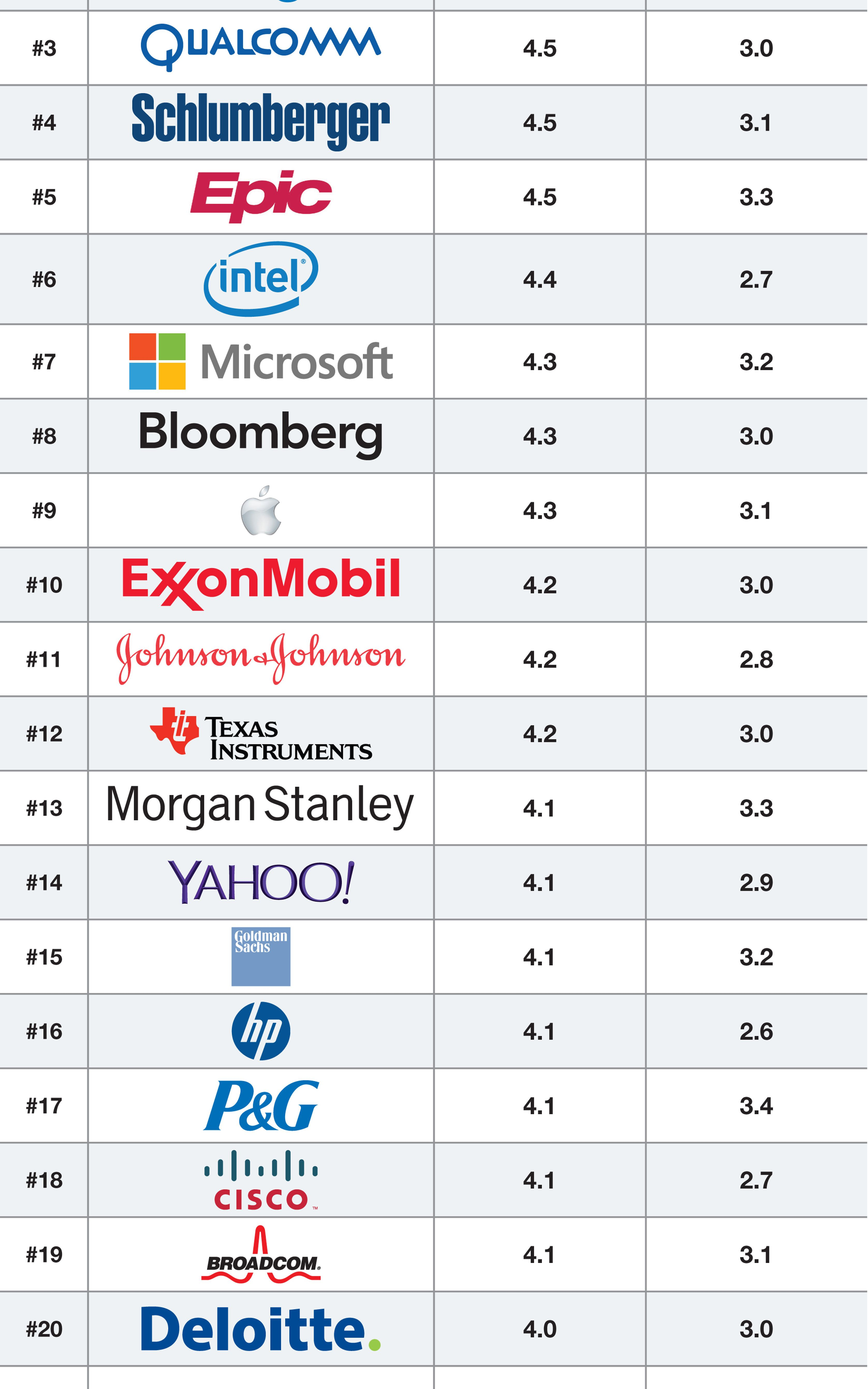 These Are The Best Tech Companies To Intern With In 2014