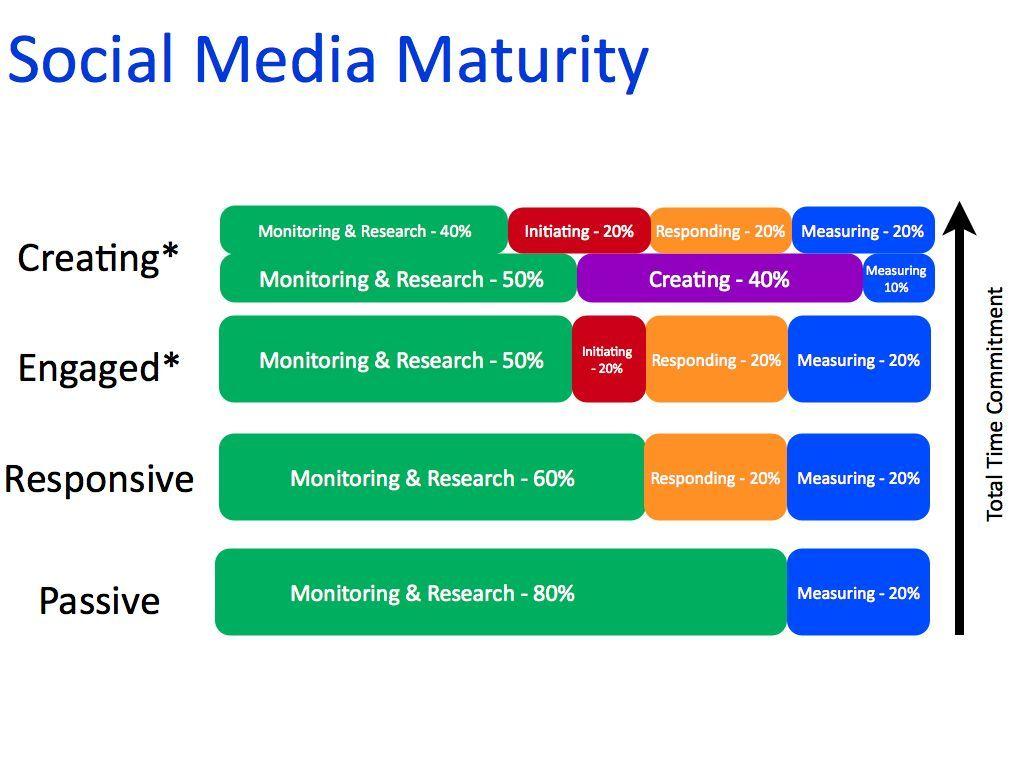 Social media maturity..