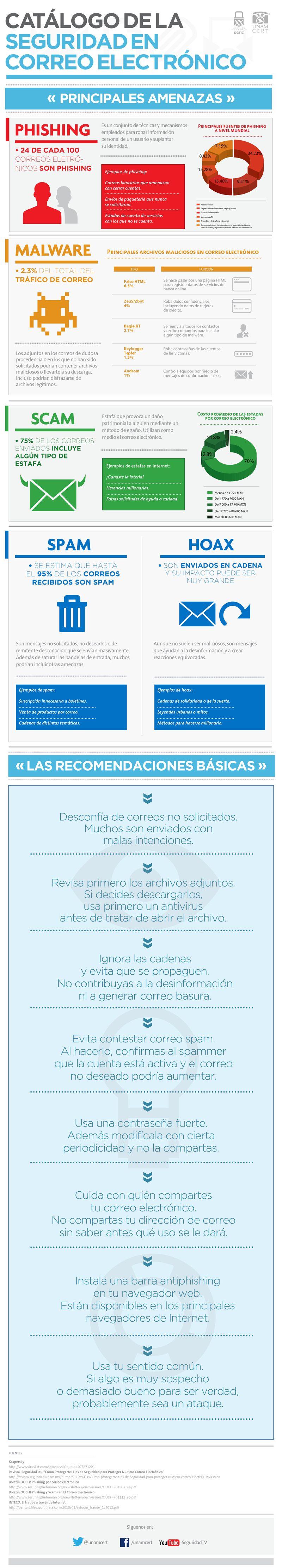 Infografía: Uso seguro del correo electrónico   Noticias - SSI -
