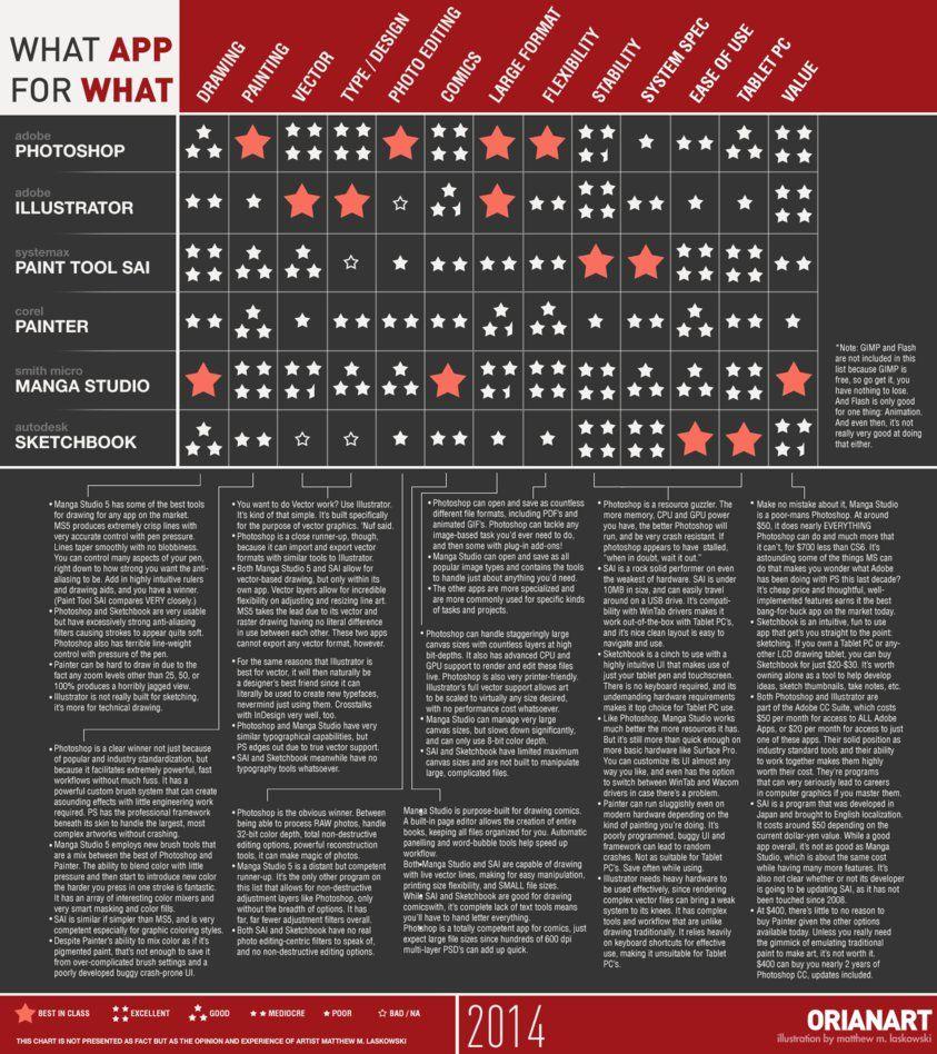https://pre00.deviantart.net/a8c3/th/pre/f/2014/060/3/2/protip__what_app_for_what_chart_2014_by_fox_orian-d5pr7zc.png