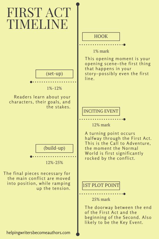 The Writer's Handbook