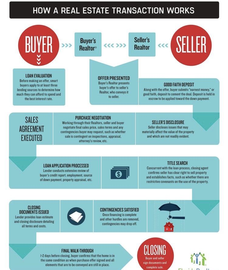 A Partner In Your Journey Home In 2020 Real Estate Infographic
