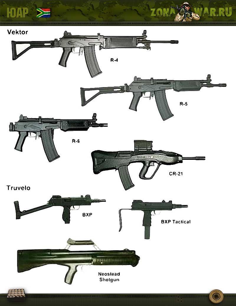 Оружие википедия категории