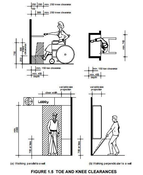 Useful PDF : http://www.publicworks.gov.za/PDFs
