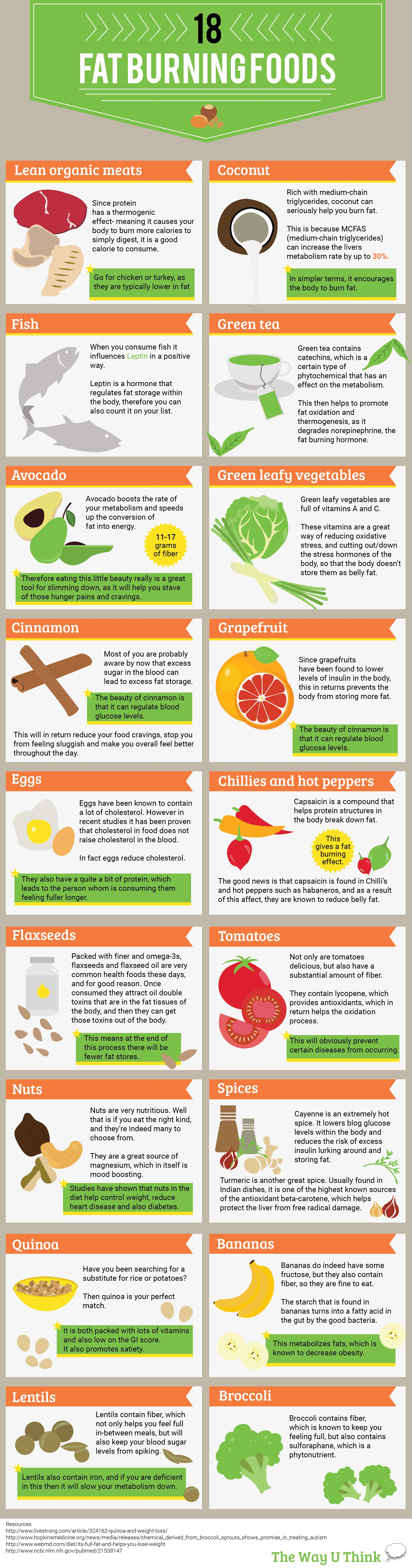 19 FAT BURNING FOODS-01 pic changed #PmsNaturalRemedies