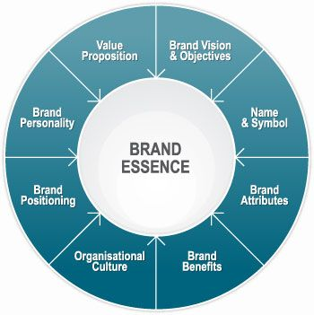 The Age Of Uncertainty The Wheel Of Misfortune Branding Your Business Brand Management Brand Culture