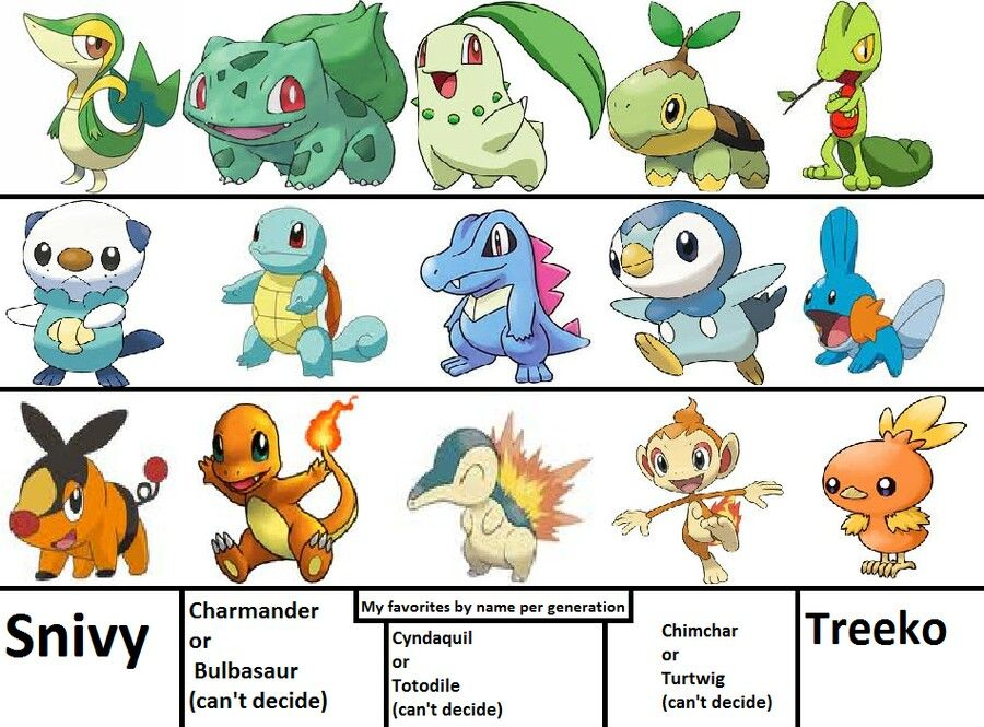 Starter Pokemon Names Images