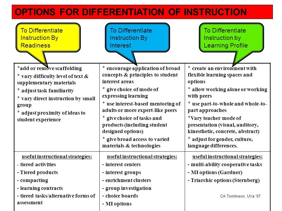 Differentiated Instruction Strategies List Google Search