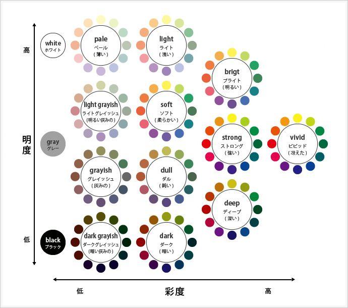 カラーデザインの基本。トーンを理解する!