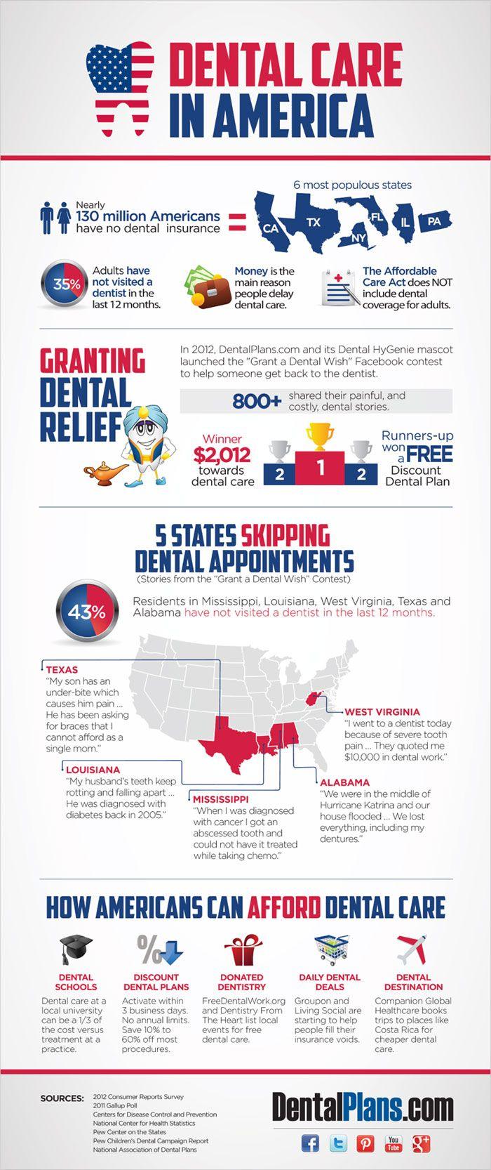 Interesting statistics on Dental Care in America. www