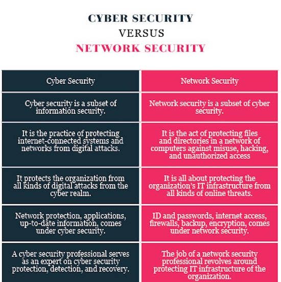 Difference Between Cyber Security And Network Security Cyber Security Network Security Network Security Technology