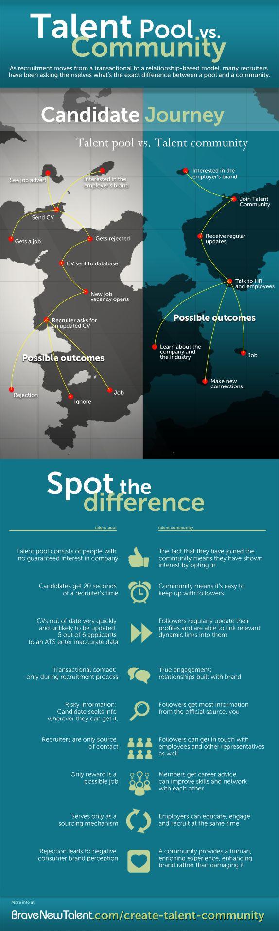 Management  Talent Pool vs Talent Community infographic