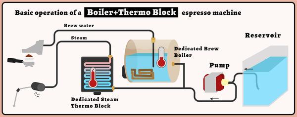 diagram of espresso machine equipment with boiler and thermobl rh pinterest com espresso machine diagrams parts breville espresso machine diagram