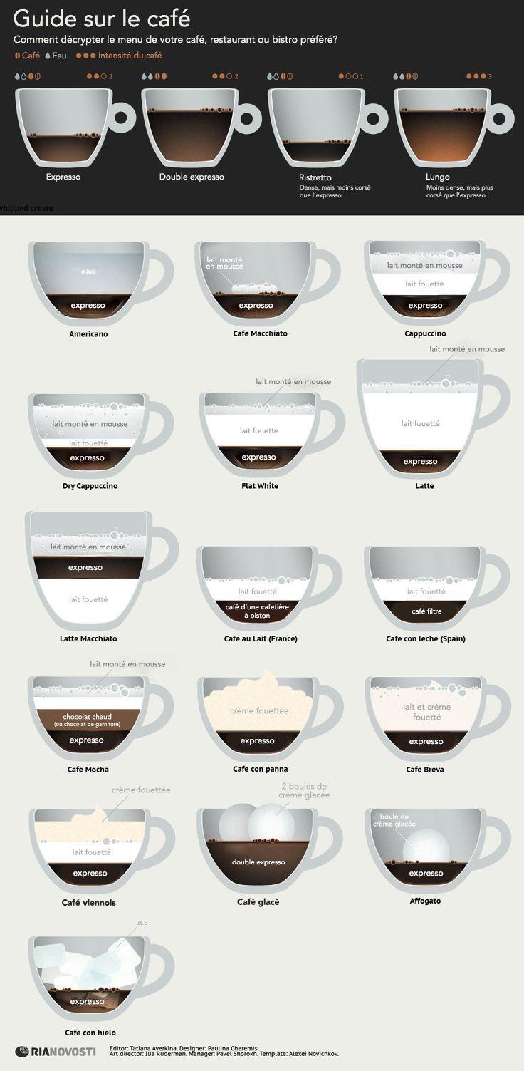 Guide sur l'expresso et le café - LINEN CHEST