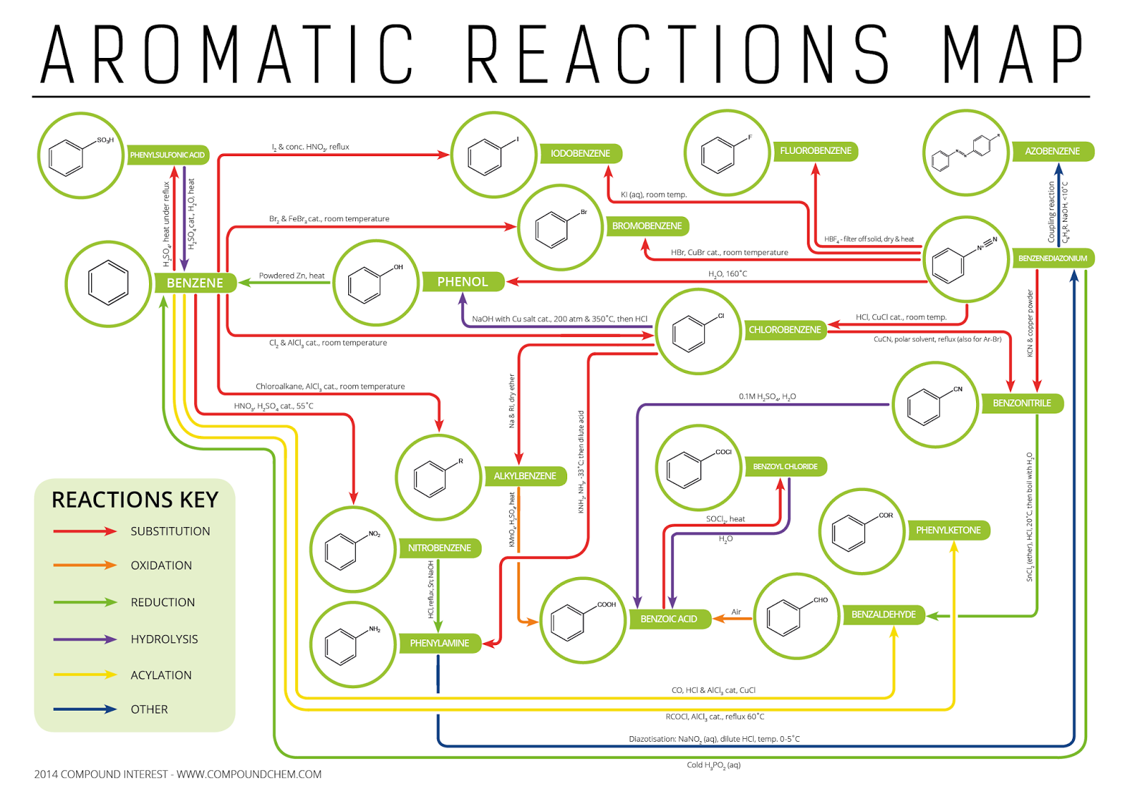 Aromatic map chemistry ocr asa2 organic synthesis routes aromatic map gamestrikefo Images