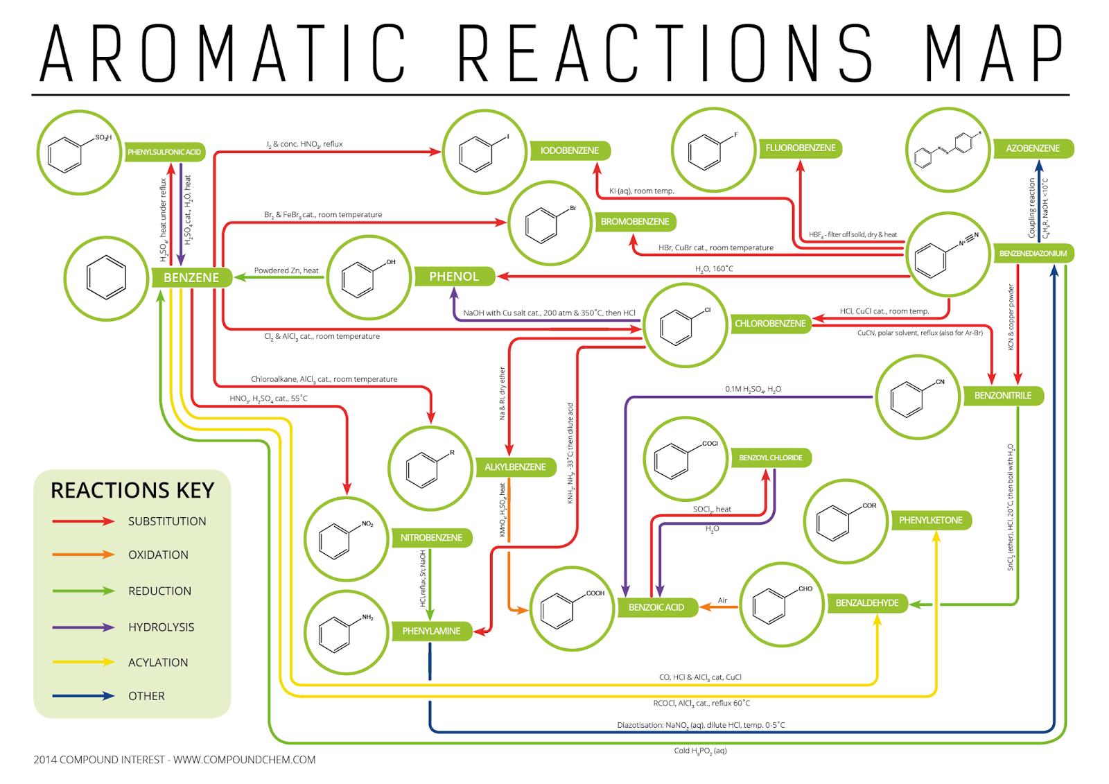 Aromatic Map
