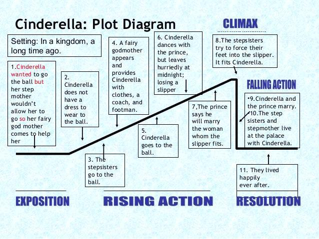 Writerly If You Re Going To Plan Make Sure You Don T Tie Plot Diagram Writing Lessons Teaching Writing