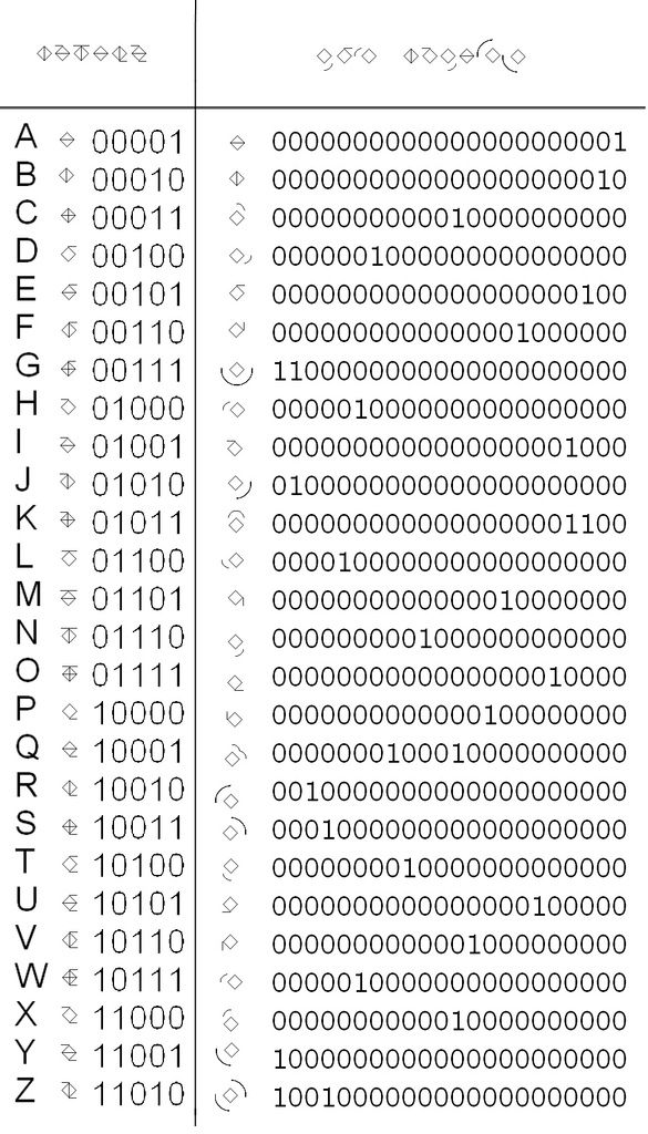 new binary codes for letters enable multi letter combinations and