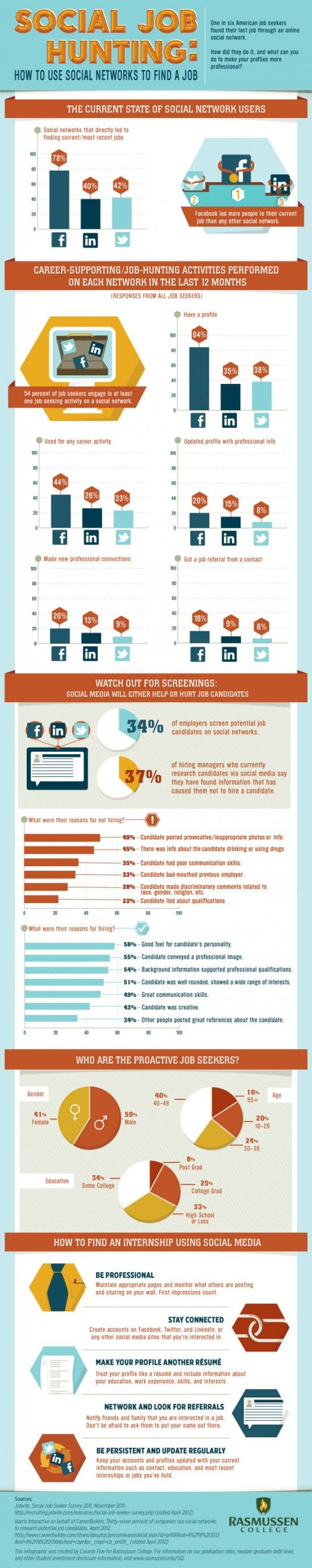 INFOGRAPHIC: HOW TO USE SOCIAL NETWORKS TO FIND A JOB