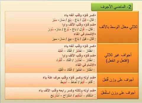 كيفية بناء الفعل للمجهول 2 Learning Arabic Arabic Worksheets Learning