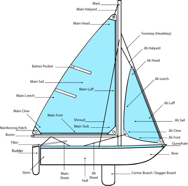 Laser Sailboat Terms Diagram Diy Wiring Diagrams