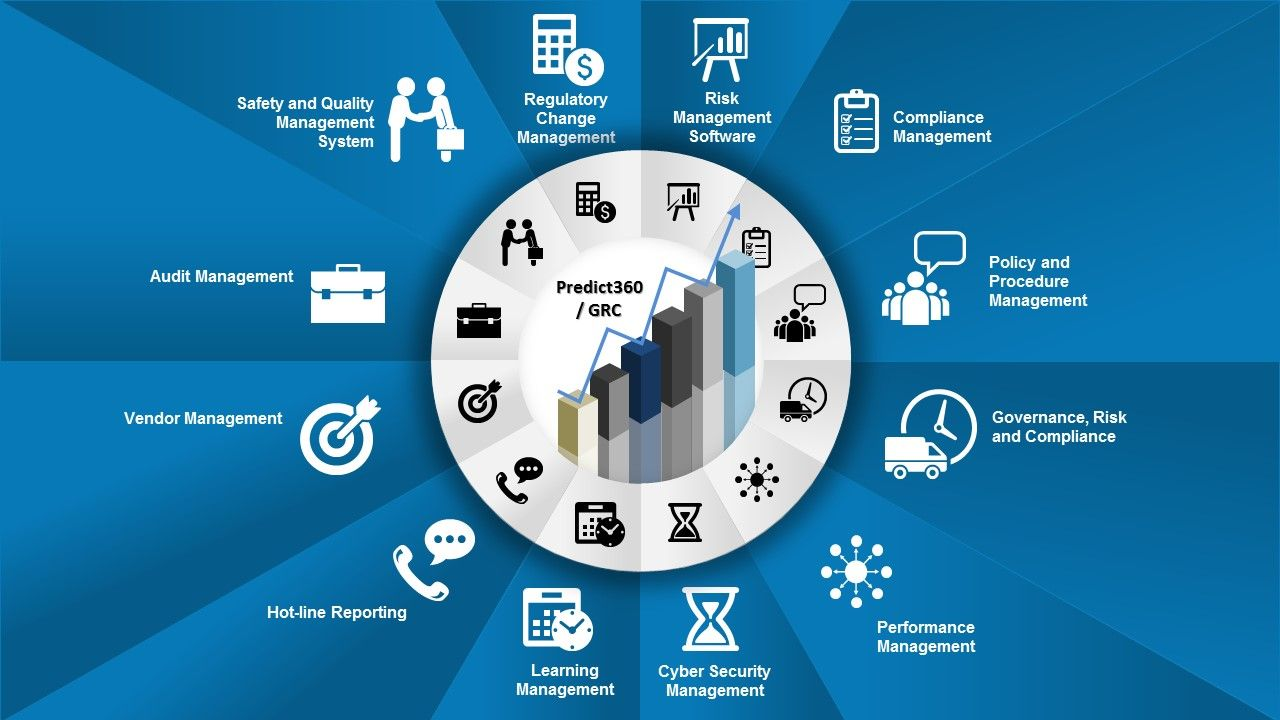 Artificially Intelligent Grc Tools Software And Solutions Change Management Risk Management Operational Excellence