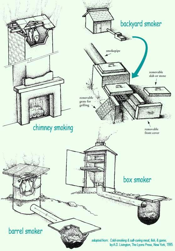 Different Types Of Smokers And Smokehouses Homesteading The
