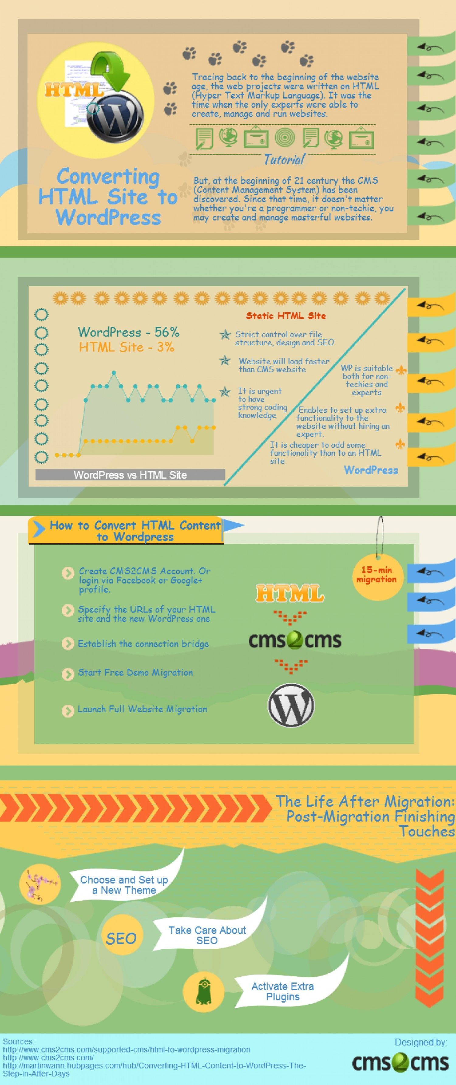 Convert HTML into WordPress Within 15 Minutes infographics