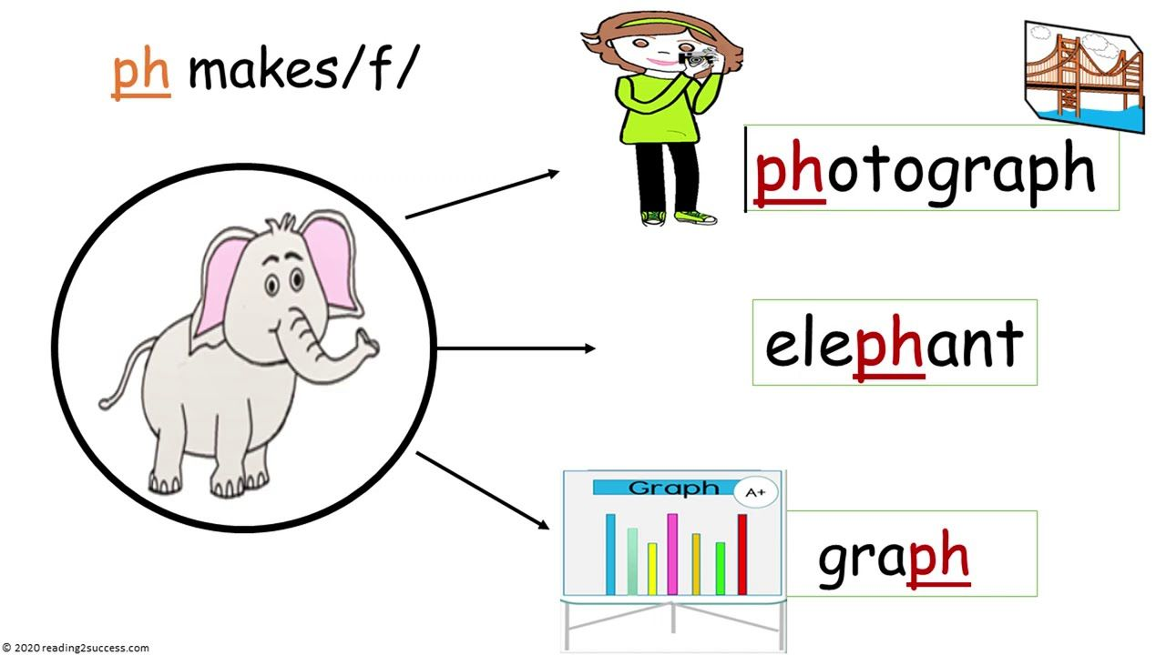 How To Teach Kids Gh Ph Words They Make The Same Sound As Letters How To Teach Kids Teaching Kids Words