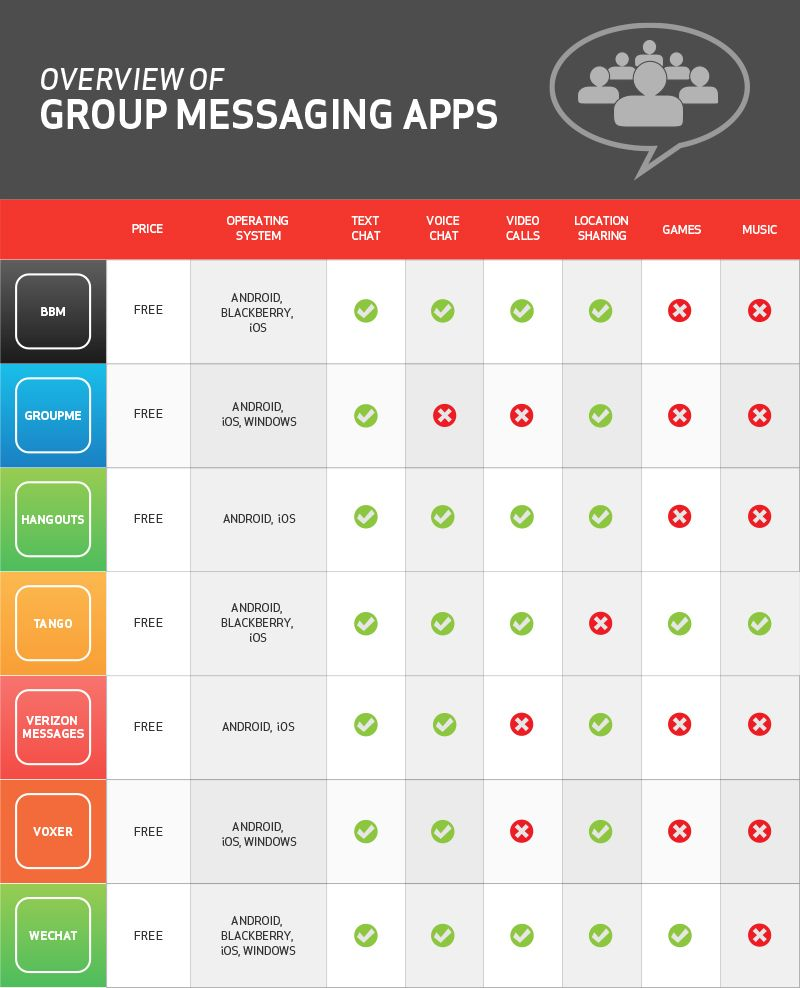 Top group messaging apps