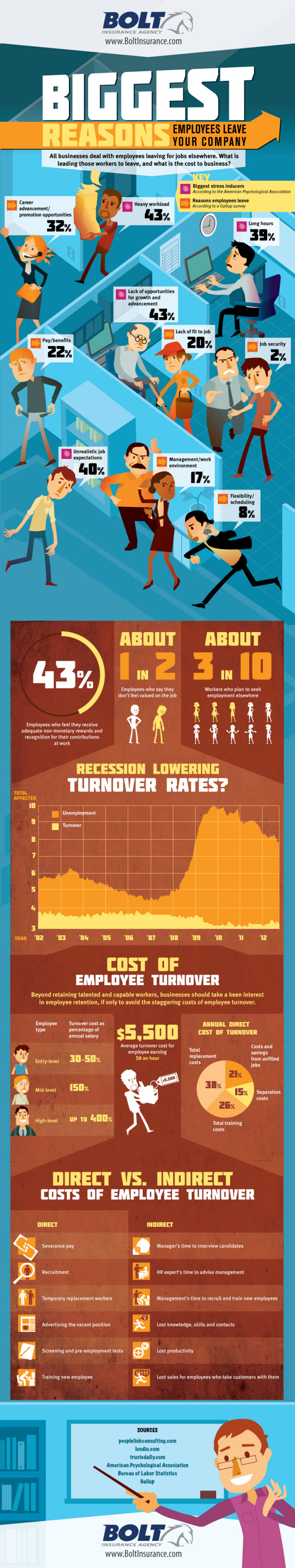 Reasons Why Employees Leave Your Company Infographic By Bolt