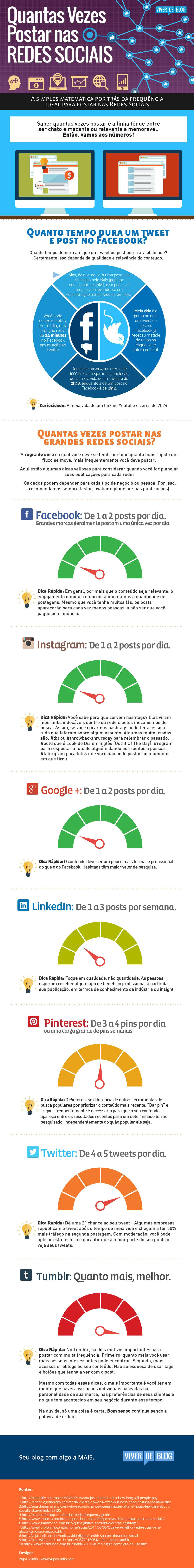 [Infográfico] A frequência ideal de postagens nas redes sociais | Conteúdo e Cia