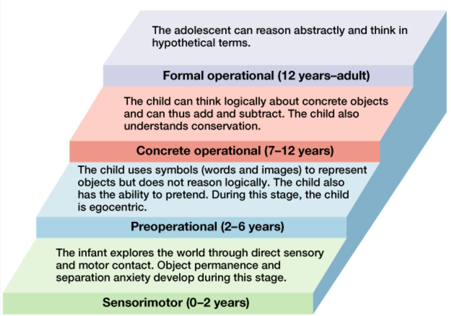 Cognitive Development Theory Cognitive Development Ap Psychology Child Development Psychology Jean piagets stages of cognitive development chart
