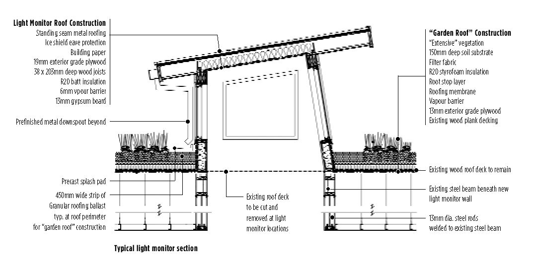 Light Monitor Roof Construction Section Sustainable Design
