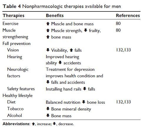22+ Non pharmacological treatment for osteoporosis ideas in 2021