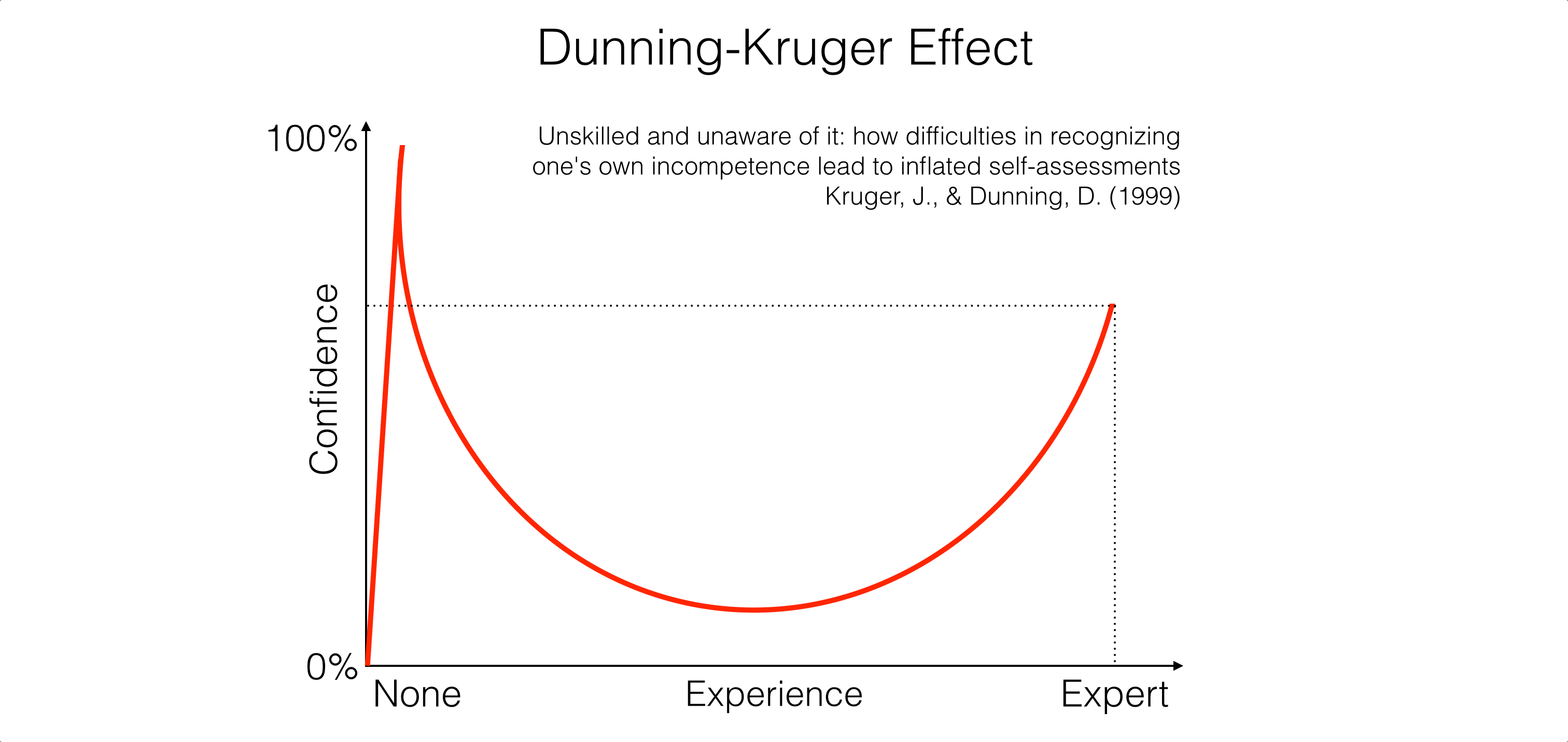 Image result for dunning kruger test