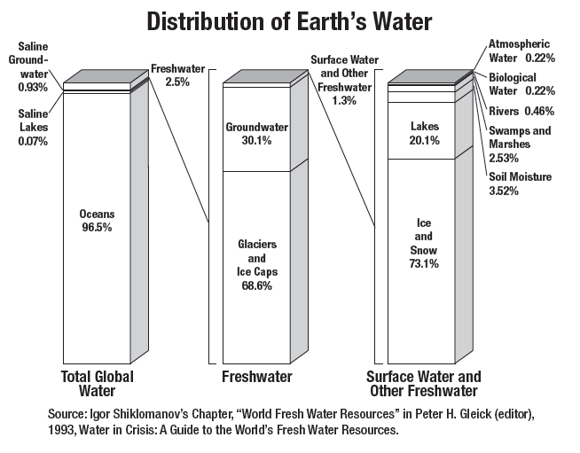 Graph showing the distribution of earths water resources girl graph showing the distribution of earths water resources ccuart Choice Image