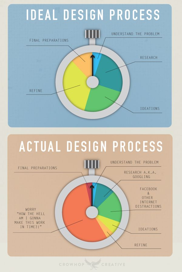 The Design Process - Infographic by Nick Valadez, via ...