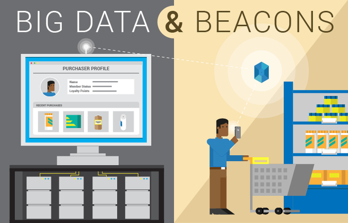Umbel Feature Beacons and Big Data A Powerful Pair for