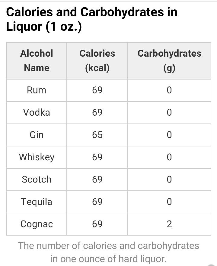 Calories Carbohydrates Chart For Hard Liquor Liquor Calories Carbohydrates Chart Alcohol Calories